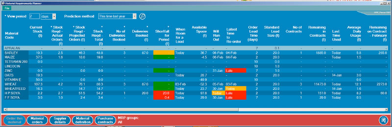 MRP4Feed material requirements planner
