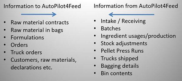 Information-exchange