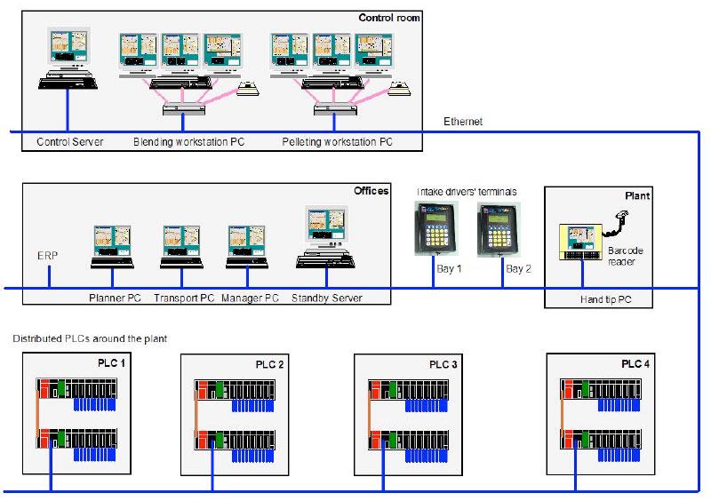 hardware-layout